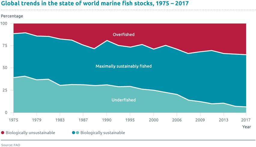 Overfishing-1975-2017